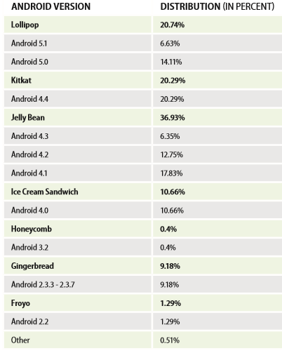 android-vesion-comparison